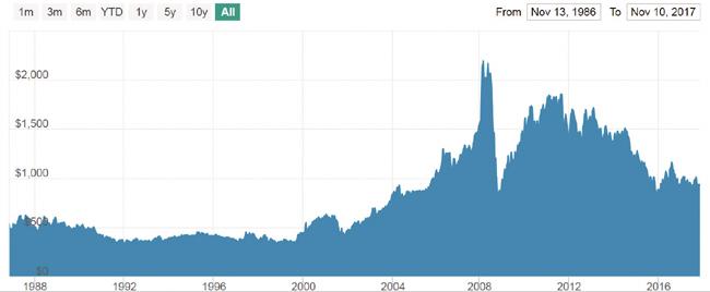 30년 플래티넘 차트-3