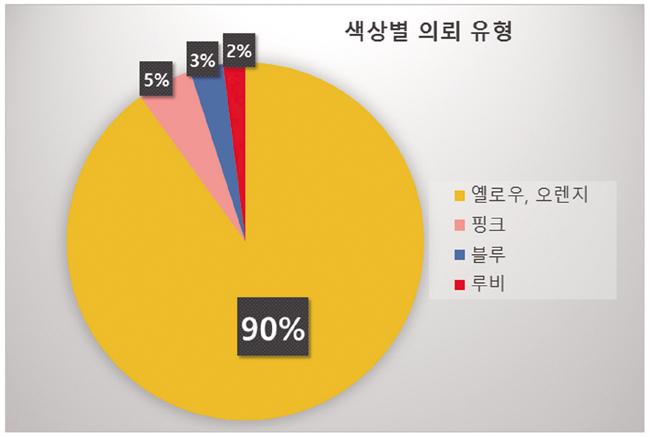 한미감정원 그래프11