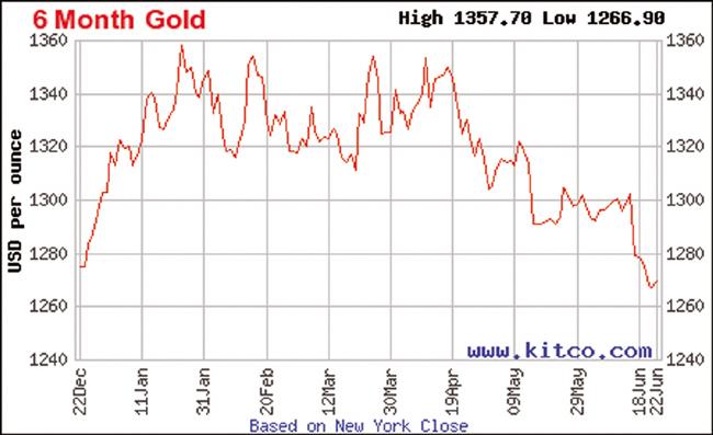 2018년 상반기 금값그래프